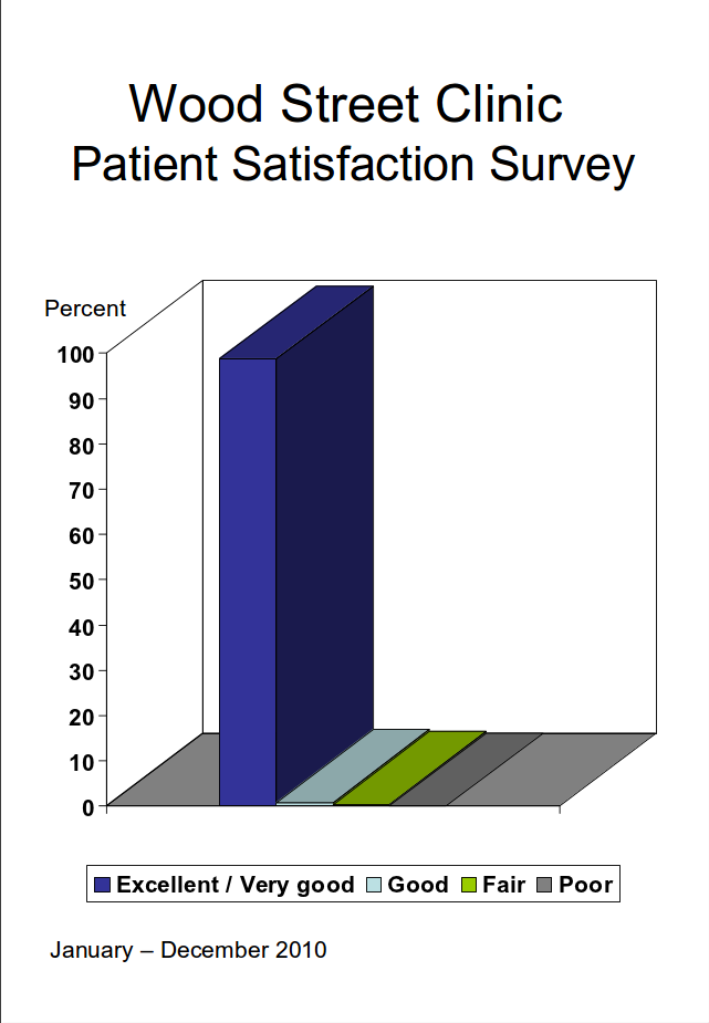 woodstreet_patient_satisfaction
